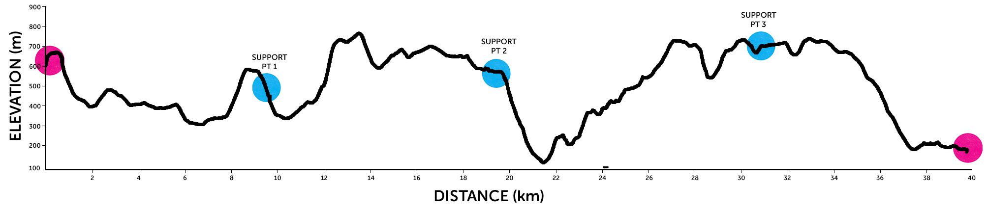 Race for Life Ridgeway Hike elevation